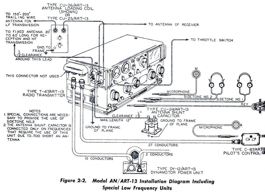 ART-13 –lähettimen kytkennät esiteltynä kaikilla jaksolukualueilla. HF-mikrofoni, kuulokkeet ja sähköttäjän avain kytkettiin etupaneliin. Kaavio: AN/ART-13:n käsikirja